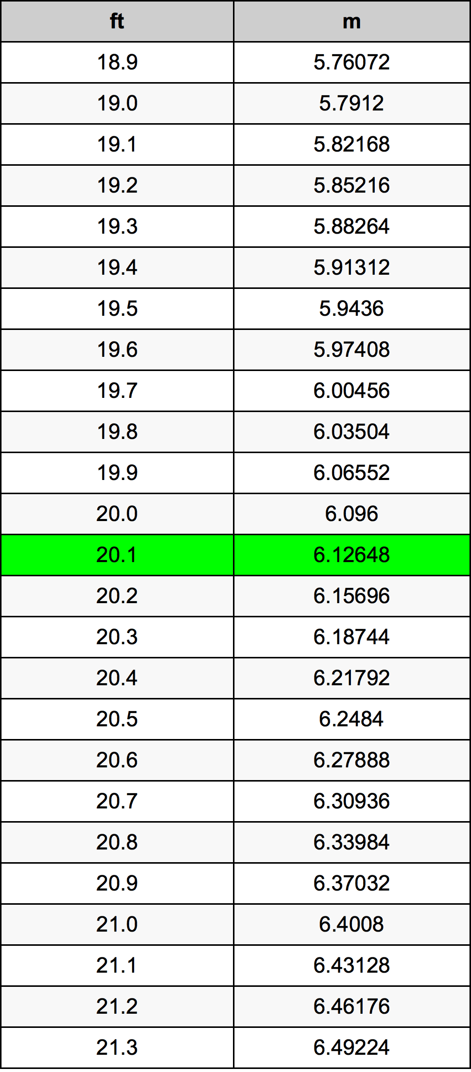 20 1 Ounce Conversion Table