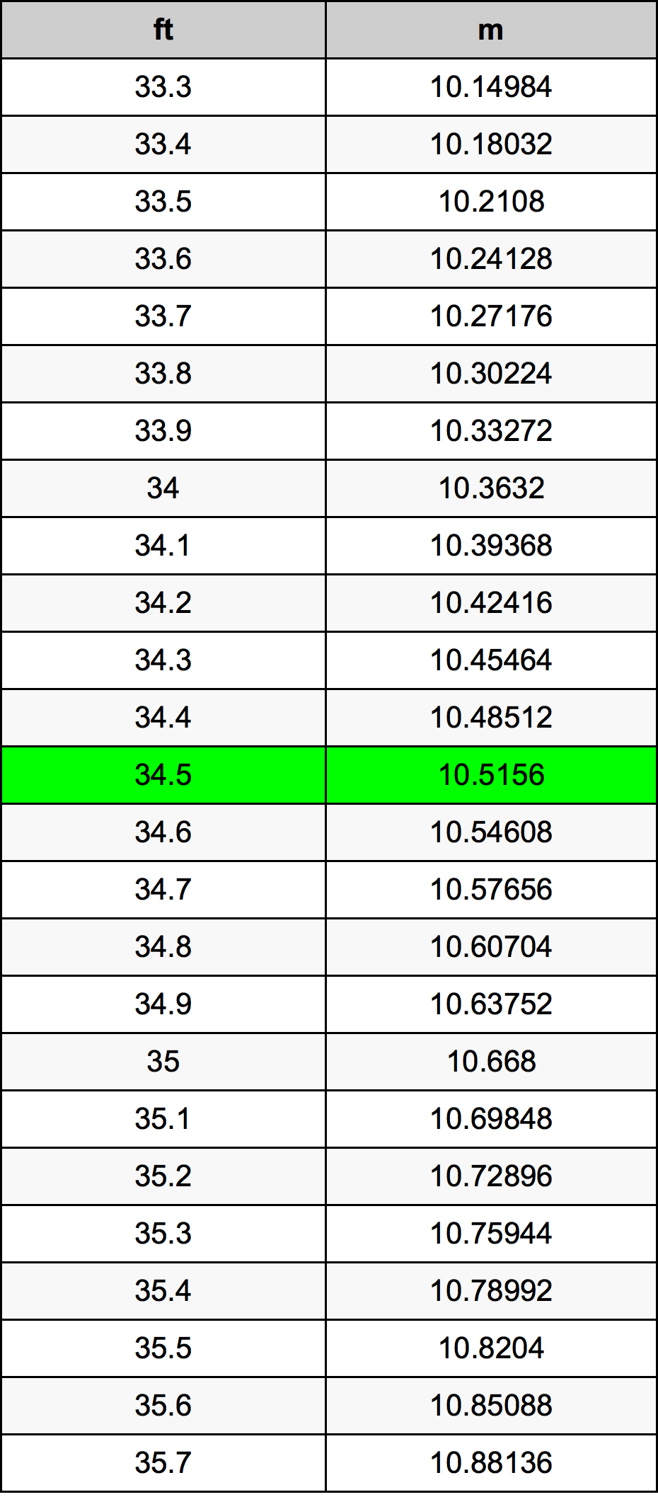 34 5 Ounce Conversion Table