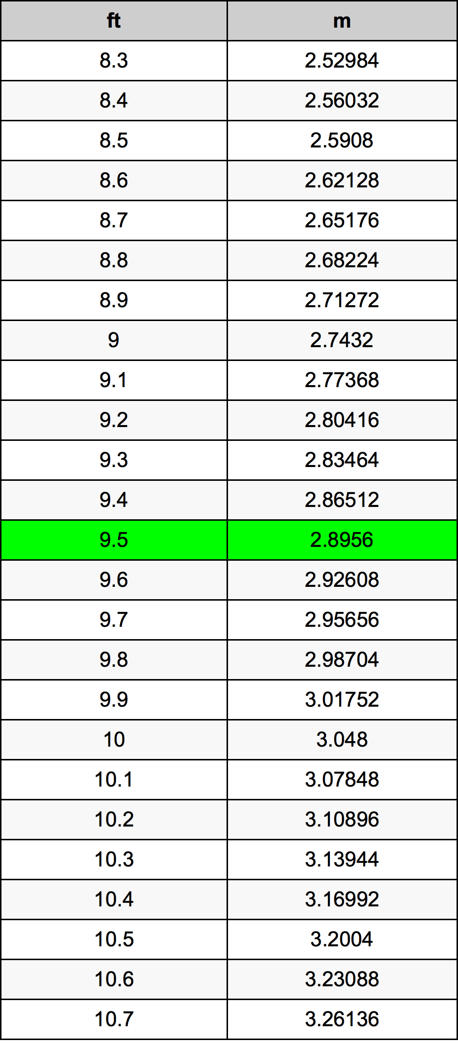 Srovnávací tabulka 8.7